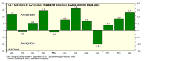 Chart of market performance by month
