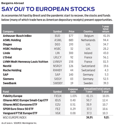 table of European stocks