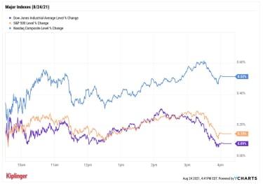 stock price chart 082421