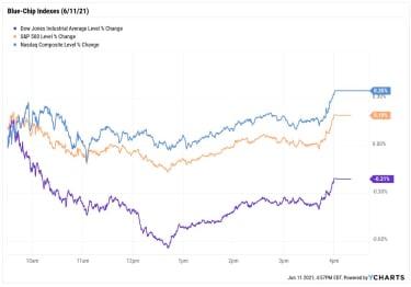stock price chart 061121