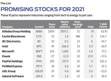 data table of Glassman's promising stocks