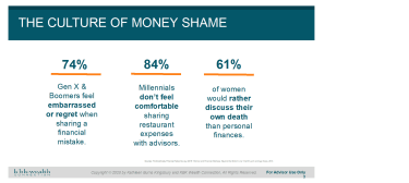 Graphic shows 74% of Gen X & Boomers are embarrassed to share a financial mistake. 84% of Millennials aren't comfortable sharing restaurant expenses with advisors. And 61% of women would rather discuss their own death than personal finances.