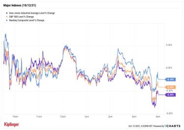 stock price chart 101221