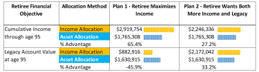 Chart shows under Plan 2 an Income Allocation method of saving provides 27% more income and 33% more legacy account value at age 95.
