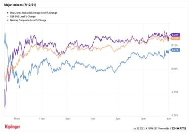 graphique des cours boursiers 071221