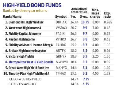 chart of high-yield bond funds, including Metropolitan West High Yield Bond