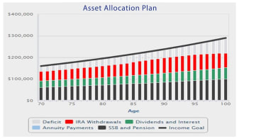 A bar graph titled Asset Allocation Plan shows the proportion of income from IRA withdrawals, dividends and interest, Social Security and savings for the 70-year-old retiree.