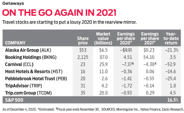 Chart of travel stocks poised for gains