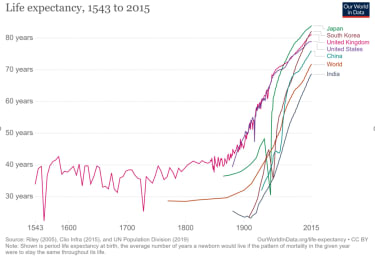Graph shows increasing life expectancies for different countries from 1543 to 2015.