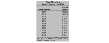 Table shows annual returns fro 1926-2020 for portfolios of stocks/bonds ranging from 100% stocks (10.29%) down to 100% bonds (5.65%).