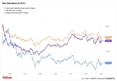 graphique des cours boursiers 061521