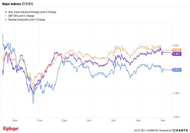 stock price chart 070721