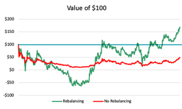 Graph shows rebalancing strategy delivers 70% positive return.
