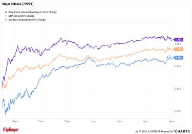 stock price chart 070921