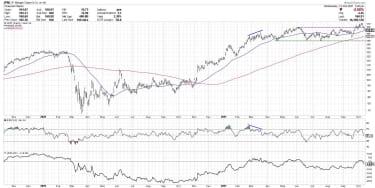 Stock chart of JPMorgan Chase (JPM)
