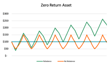 Graph showing how a portfolio that is not rebalanced doesn't show gains, while one that is shows big gains.