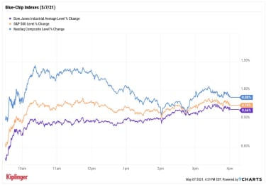 us stock market indexes may 7