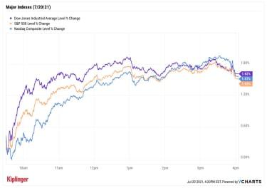 stock price chart 072021