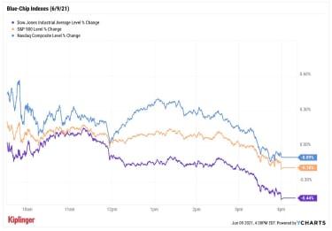 stock price chart 060921