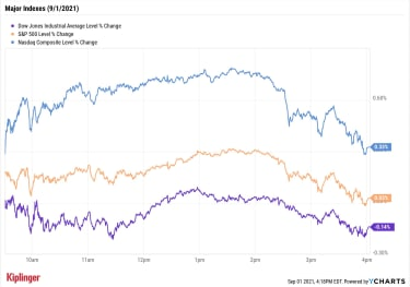 stock chart for 090121