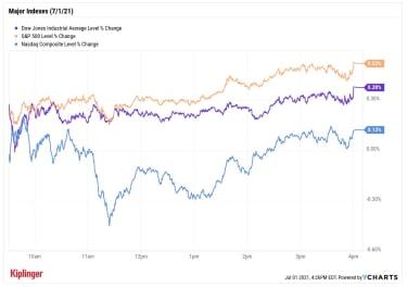 stock price chart 070121