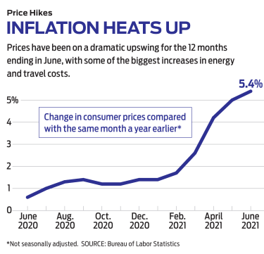 line graph of inflation increasing over the past year or so