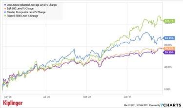 Major index performance since 3/23/2020