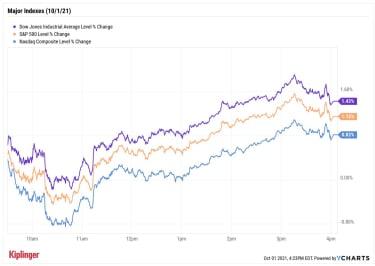 stock price chart 100121