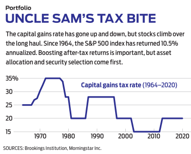chart with Uncle Sam's Tax Bite