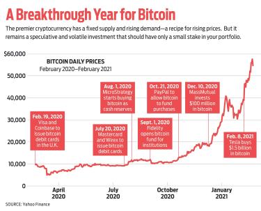 graphique de la montée en flèche du bitcoin