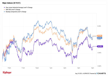 stock price chart 081921
