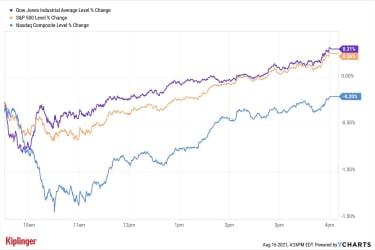graphique boursier pour 081621