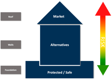 An illustration of investments broken into three pieces, going from the safest to the riskiest: the foundation of a house (safe), alternatives as the body of the home and stocks as the roof.