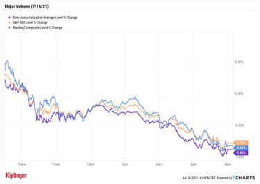 stock price chart 071621