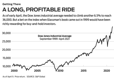chart of Dow's upward journey to 36,000