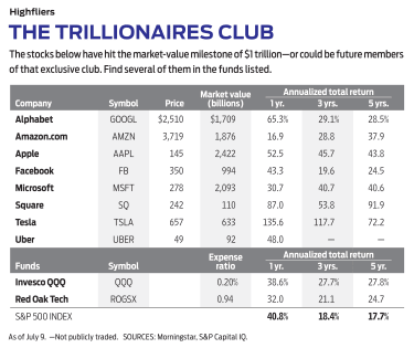 table of trillionaire stocks and their returns