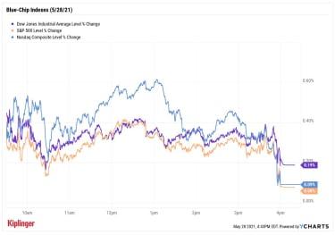 stock price chart 052821