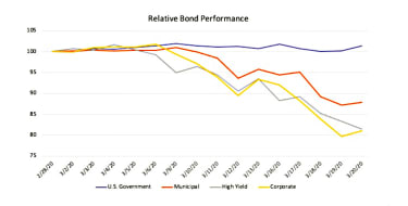Graphic shows U.S. government bonds have been more stable than municipal, corporate or high-yield bonds