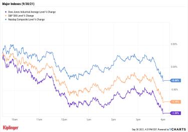 stock price chart 093021