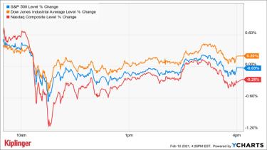 stock market chart 011321