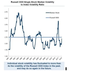 The volatility of stocks on the Russell 3000 index graphed against the volatility of the index itself shows the average stock is much more volatile than the index.