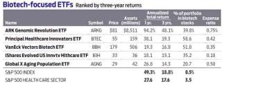biotech-focused ETFs ranked by three-year returns