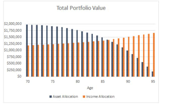 A bar chart compares total portfolio value using an asset allocation method vs. an income allocation method. The income allocation method produces a much greater portfolio value later in life, from age 87 to 95.