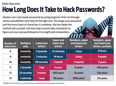 chart with how long it takes to hack into passwords