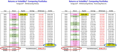 Two portfolios with the same returns but in different orders. Both start with $500,000, and one ends with $33,666. The other has $567,572.