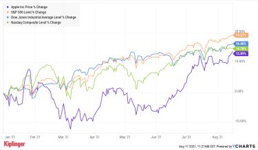 Apple YTD stock chart as of 081721