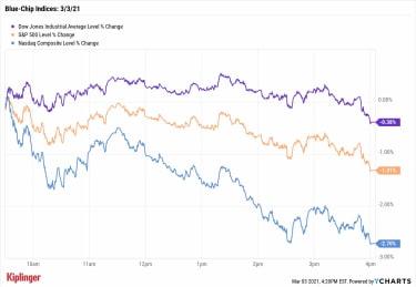 stock chart 030321