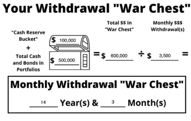 """Math shows a $600,000 """"war chest"""" will last 14 years and 3 months in retirement."""