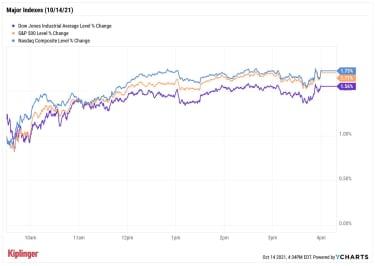 stock price chart 101421