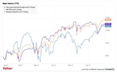 stock price chart ytd 063021